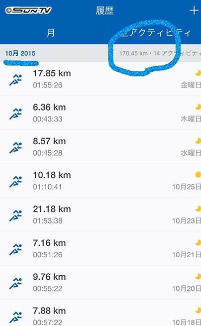 会社から家まで3度走ったのが大きく、月間自己最多170キロ走破!