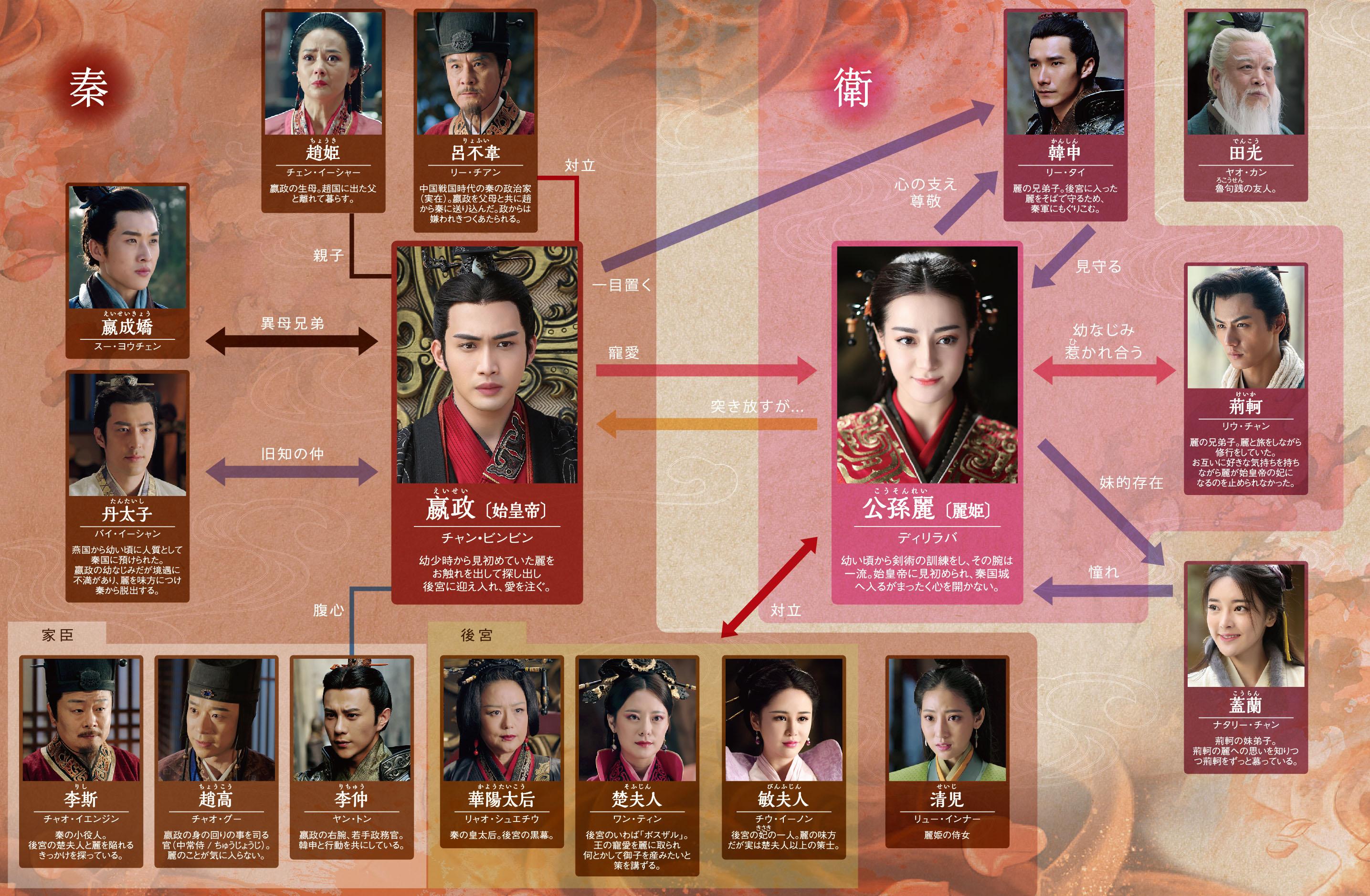 「麗姫と始皇帝 相関図」の画像検索結果